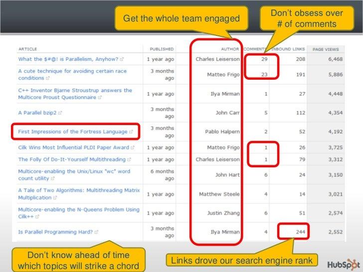 Thousands of eBook downloads</li></li></ul><li>Tips and Takeaways<br /><ul><li>Content is King - you can be your own media...