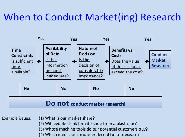 Marketing Research (1)
