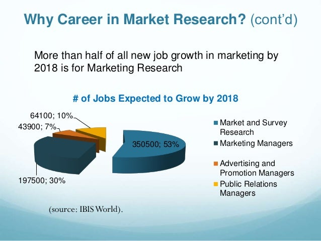 Marketing research career track presentation-2015-4-4