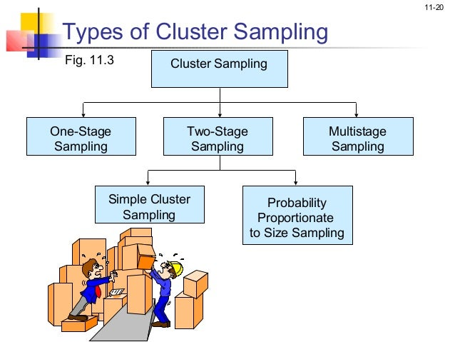 Marketing research ch 11_malhotra Multistage Sampling