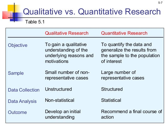 qualitative marketing research The process of conducting primary market research and collecting market research data and information can be broken down into two methods quantitative and.