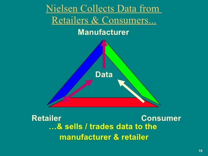 Nielsen Collects Data from  Retailers & Consumers... … & sells / trades data to the  manufacturer & retailer Consumer Manu...