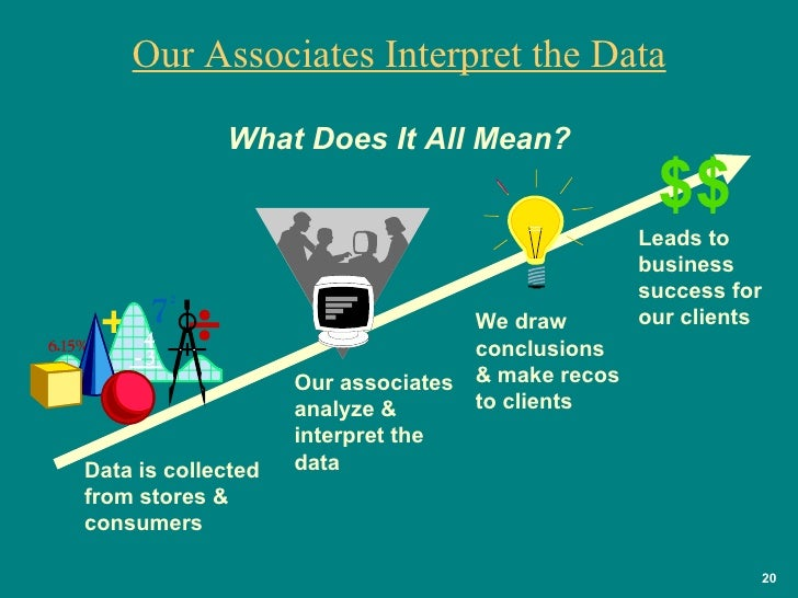 Our Associates Interpret the Data Data is collected from stores & consumers  Our associates analyze & interpret the data W...