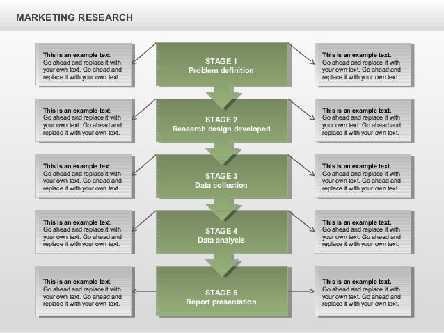 what is the marketing research process The market research process is a systematic methodology for informing business decisions there are six basic steps, starting with defining the problem and understanding your research.
