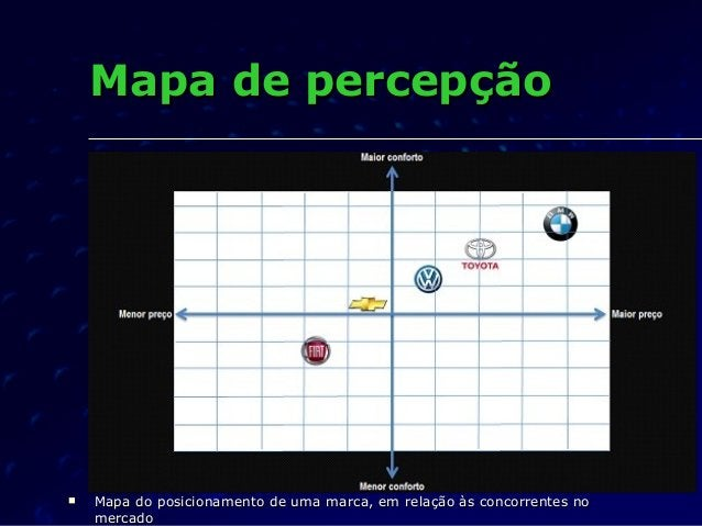 Mapa de percepçãoMapa de percepção  Mapa do posicionamento de uma marca, em relação às concorrentes noMapa do posicioname...