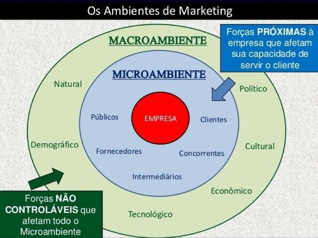 Ambiente de marketingAmbiente de marketing