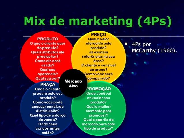 Mix de marketing (4Ps)Mix de marketing (4Ps)  4Ps por4Ps por McCarthy (1960).McCarthy (1960).