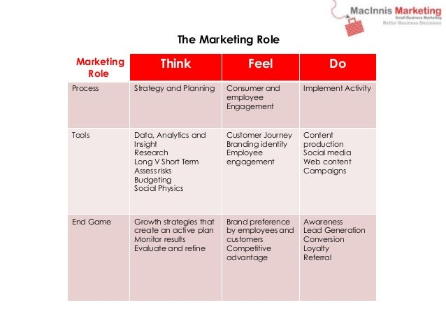 The Marketing Role  Marketing  Role  Think Feel Do  Process Strategy and Planning Consumer and  employee  Engagement  Impl...
