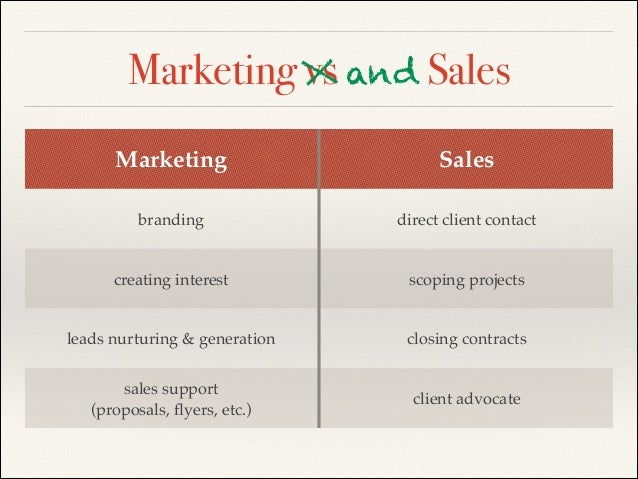 1 marketing management n selling vs Marketing management can be described as carrying out the tasks selling concept demand for a product , helping develop relationship marketing 1:1 marketing.