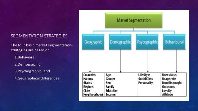 Marketing segmentation, targeting & positioning