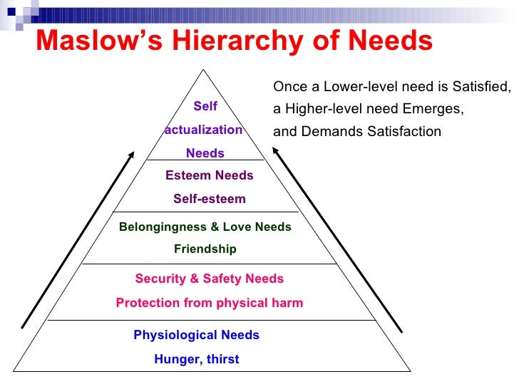 critically evaluate maslow's hierarchy of needs Essays & papers critically evaluate maslow's hierarchy of needs as way of understanding employee motivation in contemporary chinese business - paper example.
