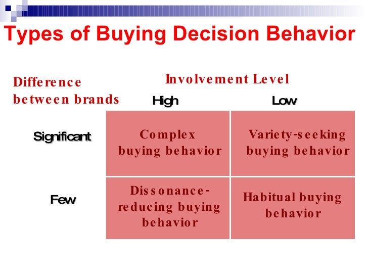 Top 5 Stages of Consumer Buying Process