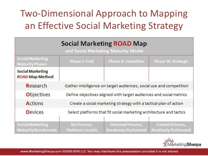 Webinar Slides: MarketingSherpa's ROAD Map to Social Marketing Maturity Slide 3