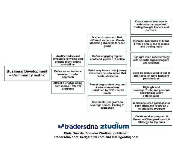 Business Development – Community matrix Identify traders and investors networks and engage them: online and offline Attrac...