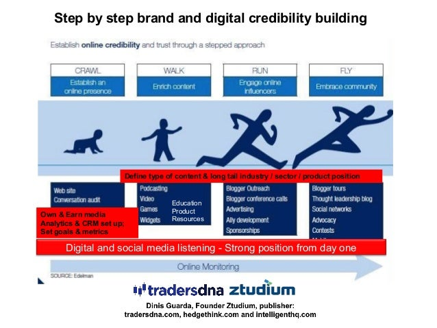 Digital and social media listening - Strong position from day one Step by step brand and digital credibility building Own ...