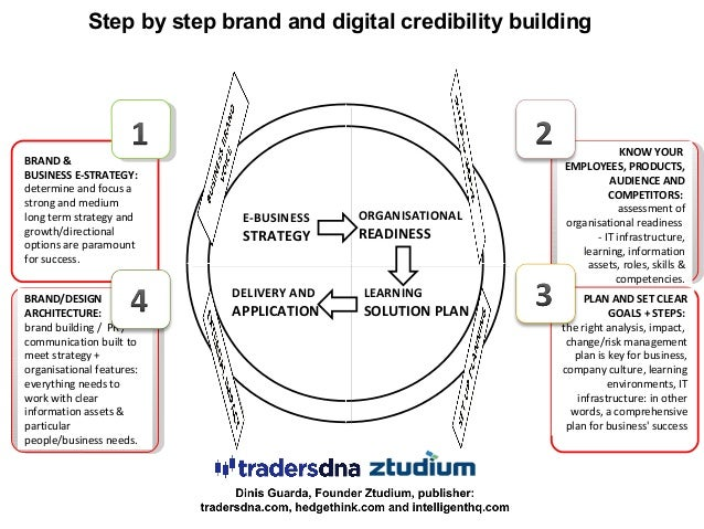 E-BUSINESS STRATEGY ORGANISATIONAL READINESS DELIVERY AND APPLICATION LEARNING SOLUTION PLAN BRAND & BUSINESS E-STRATEGY: ...
