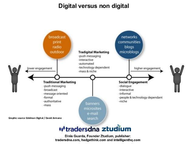 Graphic source Edelman Digital / David Armano Digital versus non digital
