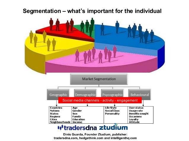 Graphic source Edelman Digital / David Armano Business alignment – internal & external