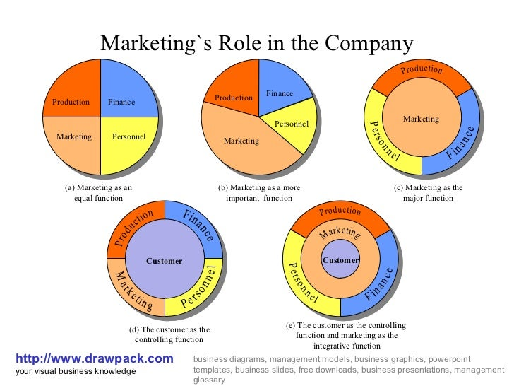 the role of marketing in business marketing essay Market research can guarantee the success of your marketing campaigns, and in-turn sales market research not only helps in identifying new business opportunities, but also helps in designing marketing campaigns that will directly target the interest of your potential consumers and help in increasing sales.