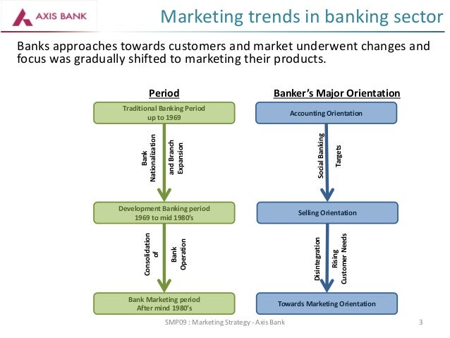 Marketing Strategy - Axis Bank