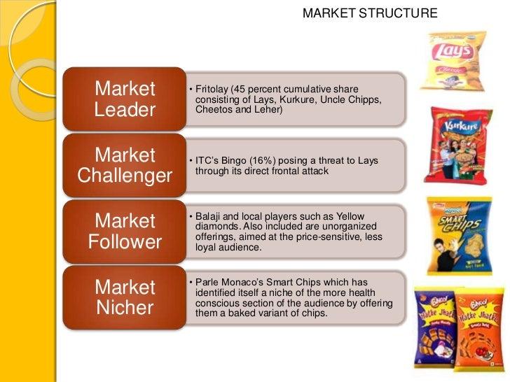 marketing strategy itc