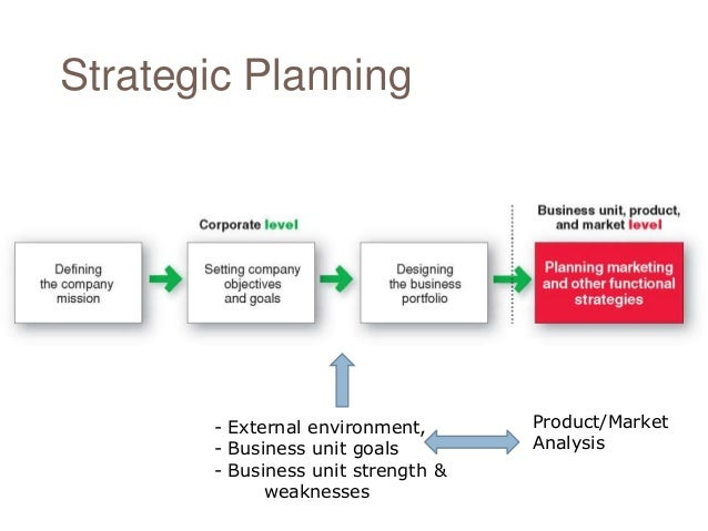 strategic controls and contingency plans for mcdonald s Leadership style at mcdonald : mcdonald's  slt is a contingency theory that focuses on follower's readiness (stephen p robbins, 2001)  recognition and.