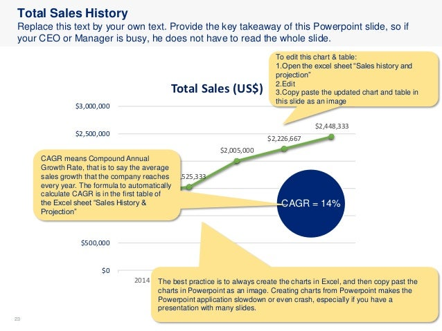 2323 Total Sales History Replace this text by your own text. Provide the key takeaway of this Powerpoint slide, so if your...