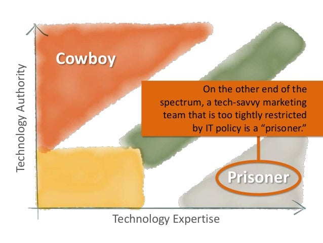 Technology Authority  Cowboy On the other end of the spectrum, a tech-savvy marketing team that is too tightly restricted ...
