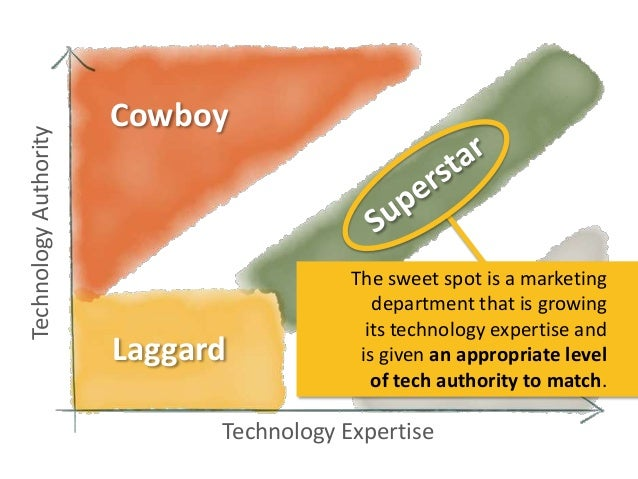 Technology Authority  Cowboy  Laggard  The sweet spot is a marketing department that is growing its technology expertise a...