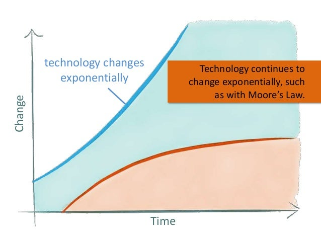 technology changes exponentially Change  Technology continues to change exponentially, such as with Moore's Law.  Time