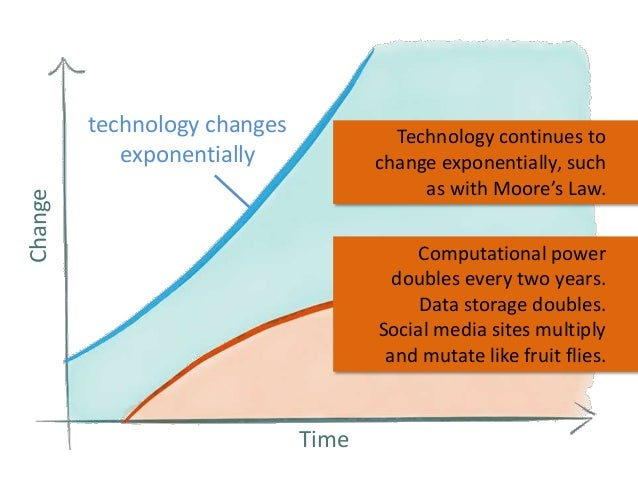 technology changes exponentially Change  Technology continues to change exponentially, such as with Moore's Law. Computati...