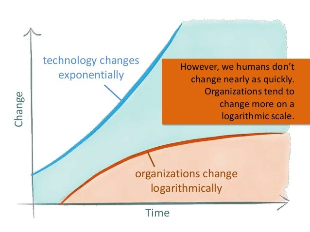 technology changes exponentially Change  However, we humans don't change nearly as quickly. Organizations tend to change m...