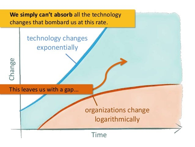 We simply can't absorb all the technology changes that bombard us at this rate.  Change  technology changes exponentially ...