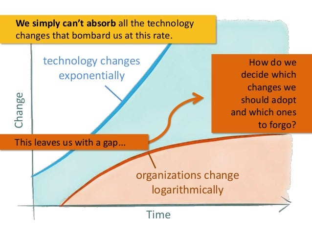 We simply can't absorb all the technology changes that bombard us at this rate.  technology changes exponentially Change  ...