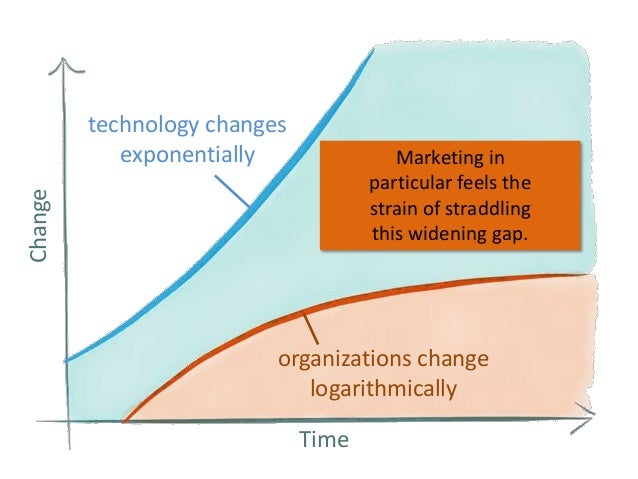 technology changes exponentially Change  Marketing in particular feels the strain of straddling this widening gap.  organi...