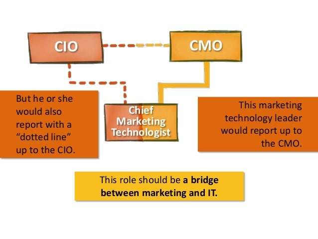 """CMO  CIO But he or she would also report with a """"dotted line"""" up to the CIO.  Chief Marketing Technologist  This role shou..."""