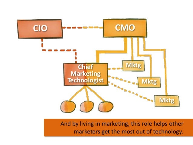 CMO  CIO  Chief Marketing Technologist  Mktg Mktg  Mktg And by living in marketing, this role helps other marketers get th...