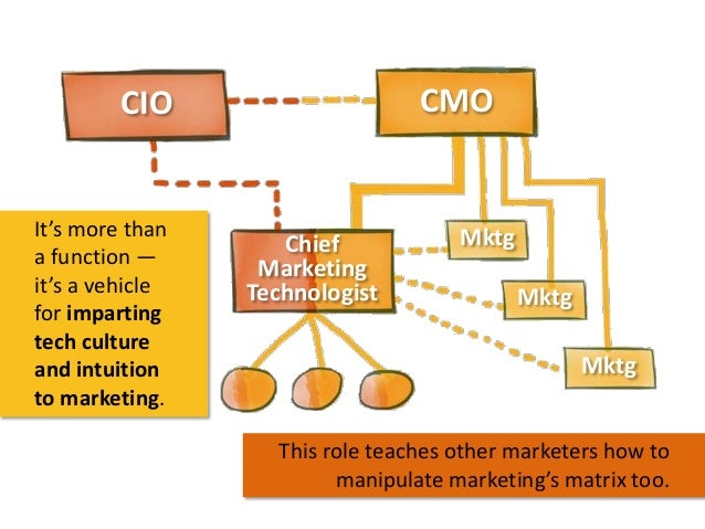CMO  CIO  It's more than a function — it's a vehicle for imparting tech culture and intuition to marketing.  Chief Marketi...