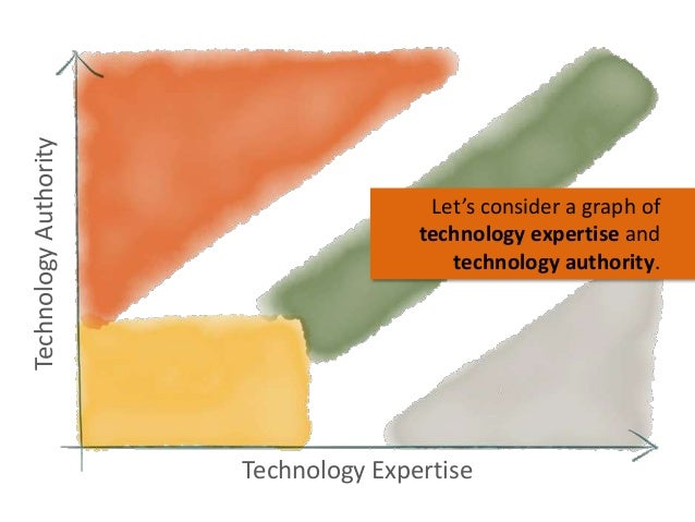 Technology Authority  Let's consider a graph of technology expertise and technology authority.  Technology Expertise