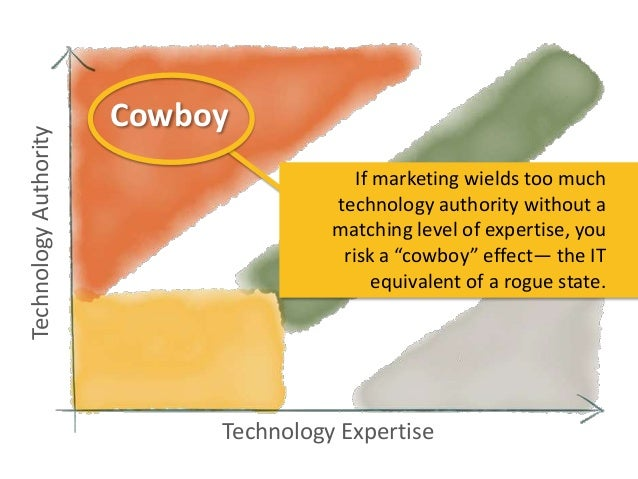 Technology Authority  Cowboy If marketing wields too much technology authority without a matching level of expertise, you ...