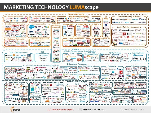 ©	LUMA	Partners	LLC	2017 Tag Mgmt Chat Real-time Message/Offers MARKETING	TECHNOLOGY	LUMAscape Mobile Web Website Creation...