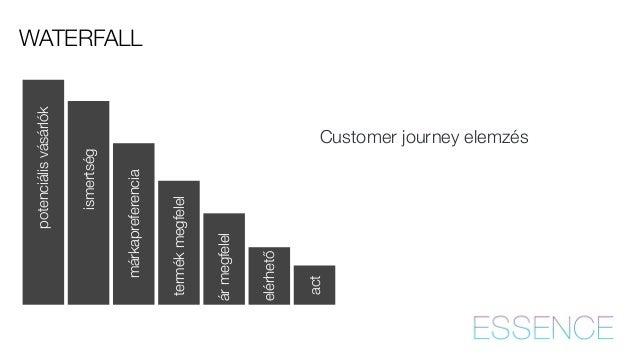 Customer journey elemzés  ismertség  act  WATERFALL  márkapreferencia  potenciális vásárlók  termék megfelel  ár megfelel ...