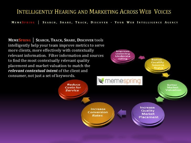Improve Listening Understanding<br />Intelligently Hearing and Marketing Across Web  Voices<br />MemeSpring│ Search, Share...