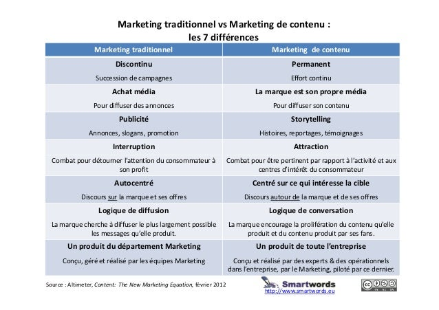 Marketing traditionnel vs Marketing de contenu : les 7 différences Marketing traditionnel Marketing de contenu Discontinu ...