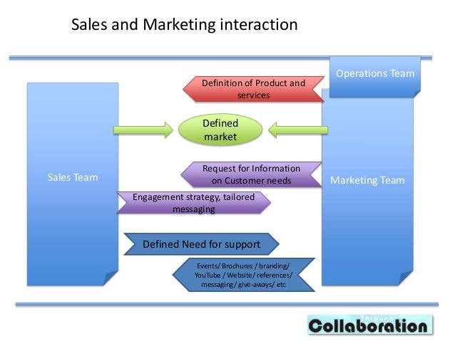 marketing sales promotion