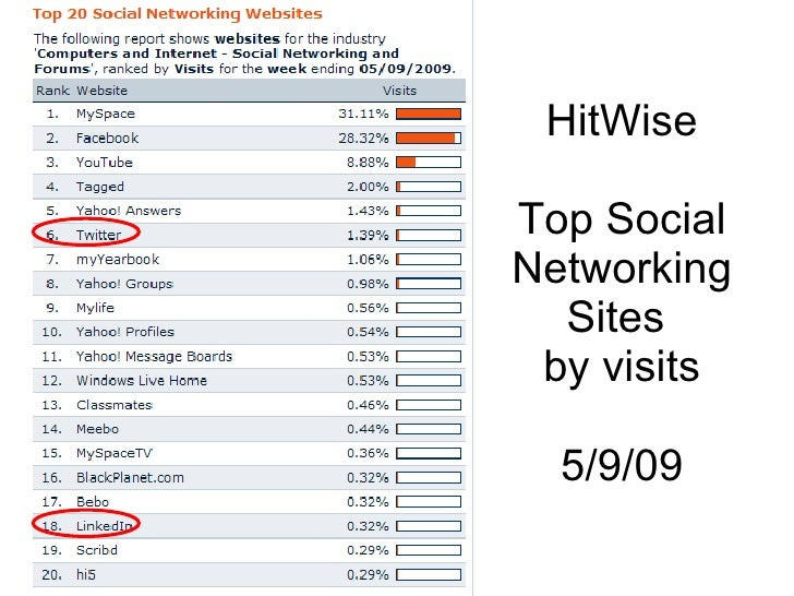 HitWise Top Social Networking Sites  by visits 5/9/09