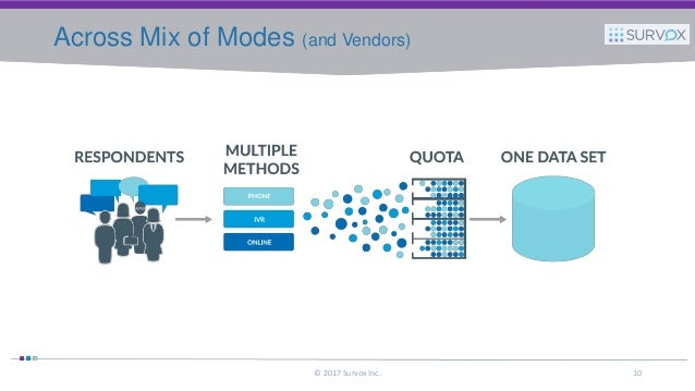 Marketing your data collection capabilities across mix of modes and vendors 2017 survox inc 10 publicscrutiny Images