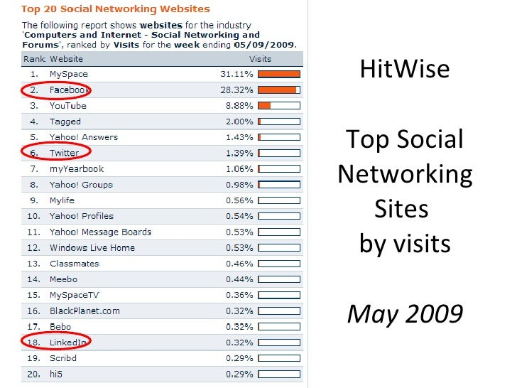 HitWise Top Social Networking Sites  by visits May 2009