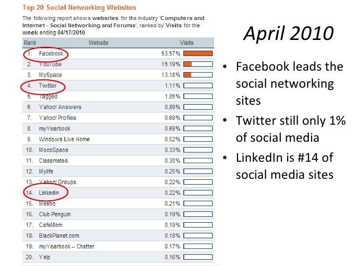 April 2010 <ul><li>Facebook leads the social networking sites </li></ul><ul><li>Twitter still only 1% of social media </li...