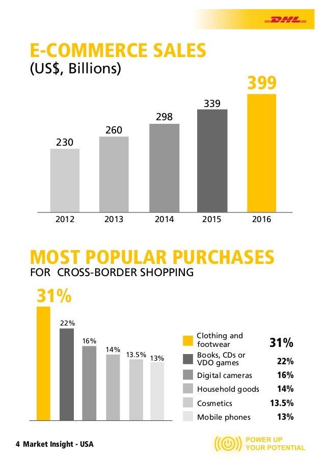 Market Insight U S A  by DHL Express